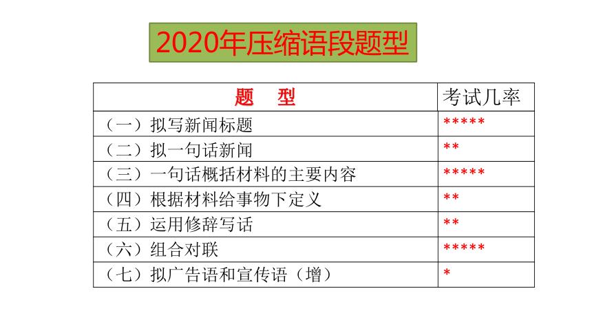 2020-2021中考压缩语段之拟广告语 课件(幻灯片21张)