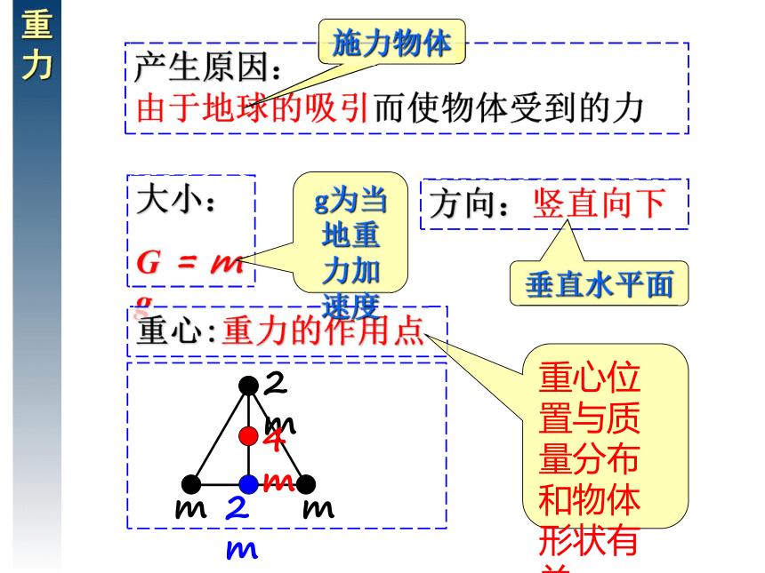 高中物理 人教版(新课程标准) 必修1第三章相互作用单元复习(共32张ppt)