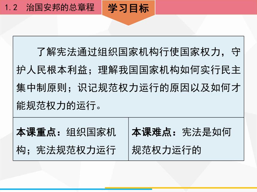 1.2 治国安邦的总章程 课件(38张PPT)
