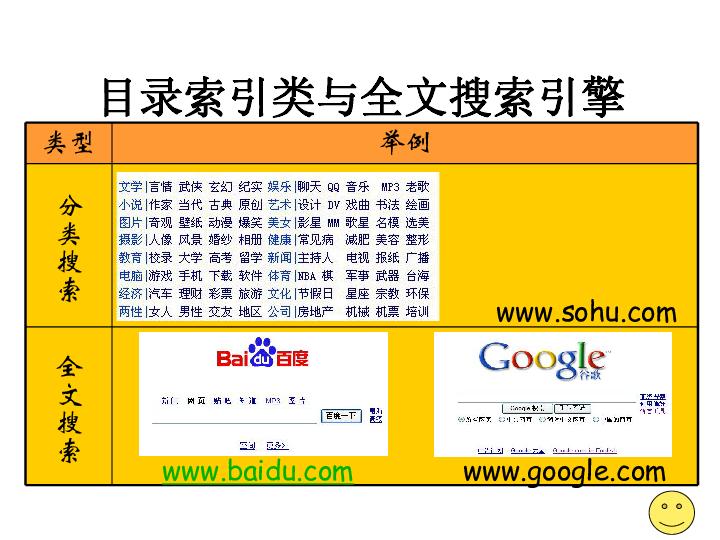 教科版高中信息技术(网络技术应用模块)课件:因特网信息资源检索 (共24张PPT)