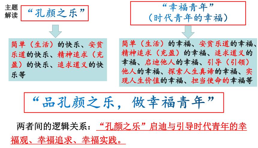 """2021届高考作文指导:深圳一模""""孔颜之乐""""作文讲评(课件24张)"""