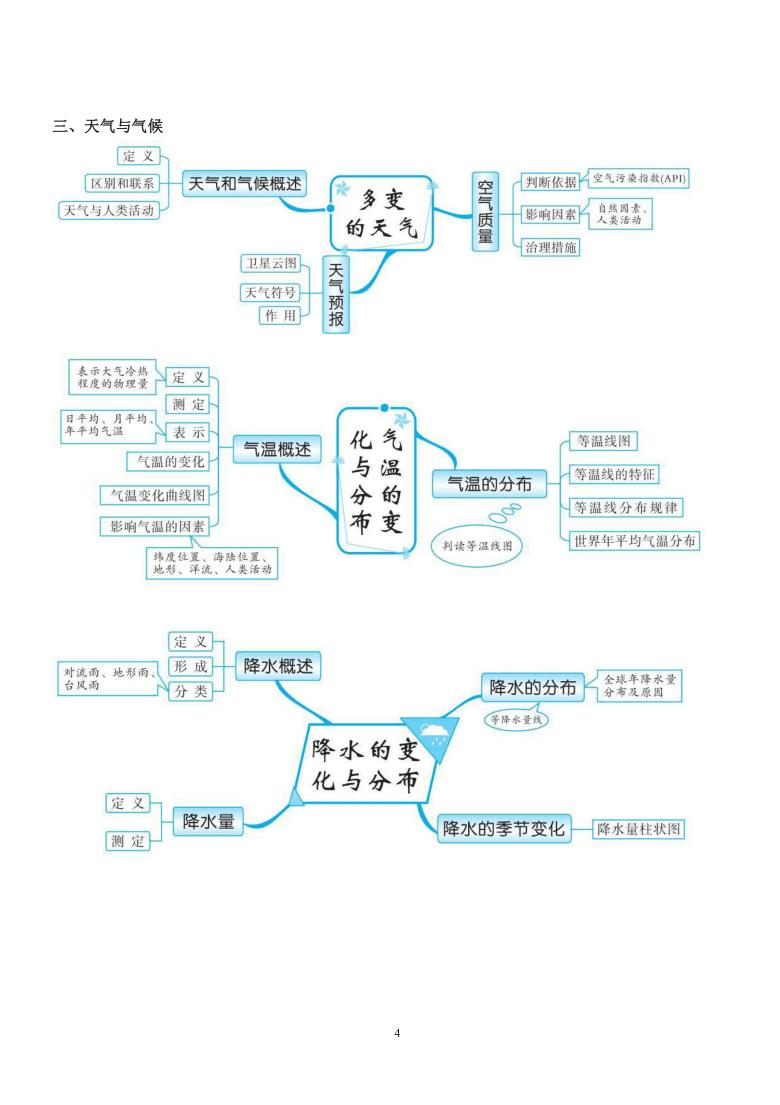 初中地理所有章节思维导图大全(PDF版)