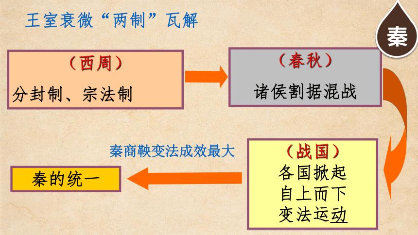 (中职)人教版中国历史全一册 第二章 秦汉时期社会概况和文化 课件(73张PPT)
