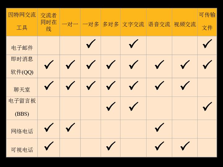 教科版高中信息技术(网络技术应用模块)课件:因特网信息交流与网络安全 (共35张PPT)