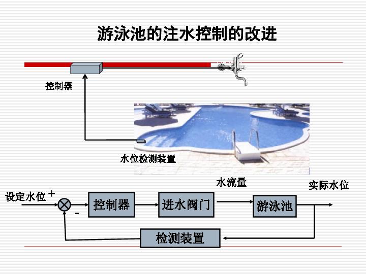 三 闭环控制系统的干扰与反馈 课件(35张幻灯片)