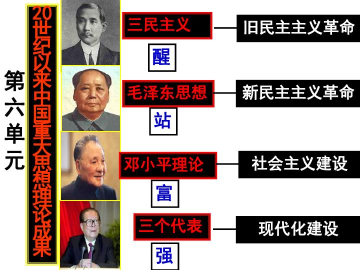 人教版高中历史必修三第16课 三民主义的形成与发展 课件(共39张PPT)