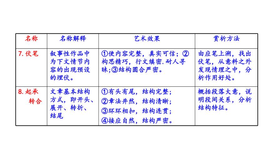 2020-2021学年九年级语文下册(部编版)第三单元《写作:布局谋篇》课件(共34张PPT)