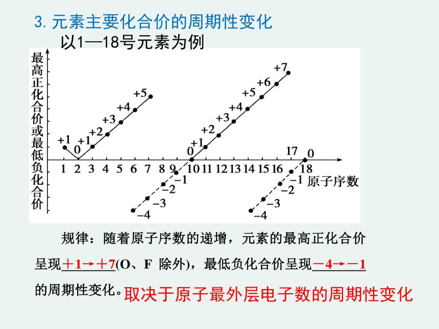 2020-2021学年高一化学1.1.2 元素周期律精编课件(人教版必修二)(共23张ppt)