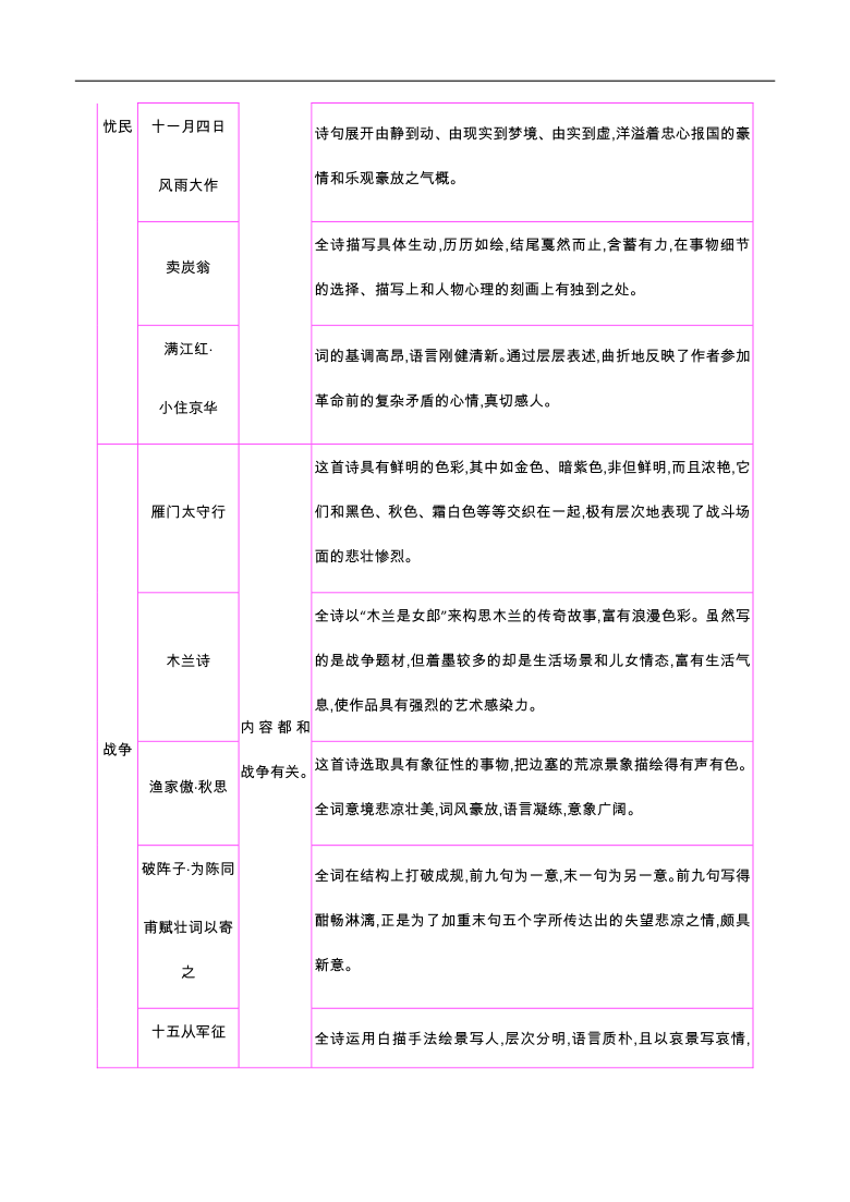 初中语文42篇必背古诗词梳理-第一类 爱情—2021届中考语文专项复习(1)