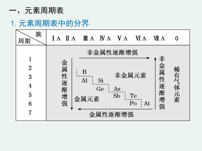 2020-2021学年高一化学1.2.3 元素周期表和元素周期律的应用精编课件(人教版必修二)(共20张ppt)