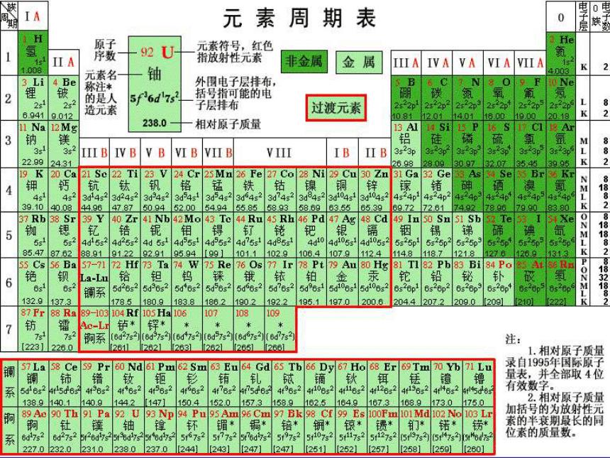 2020-2021学年高一化学1.1.1 元素周期表精编课件(人教版必修二)(共18张ppt)