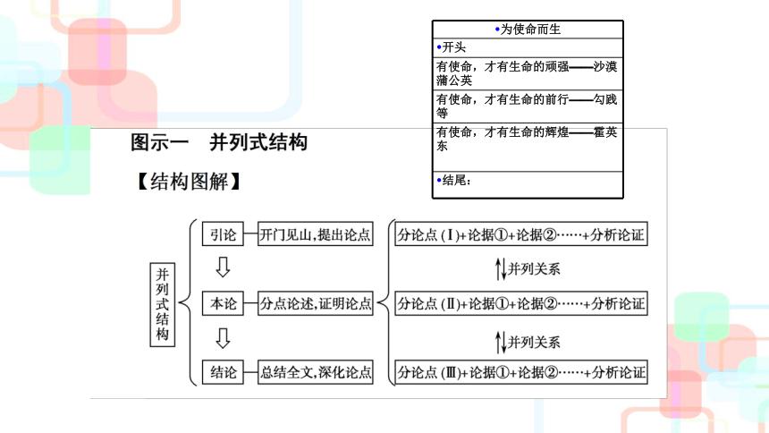 2022届高考语文复习议论文的读与写(二)课件(27张PPT)