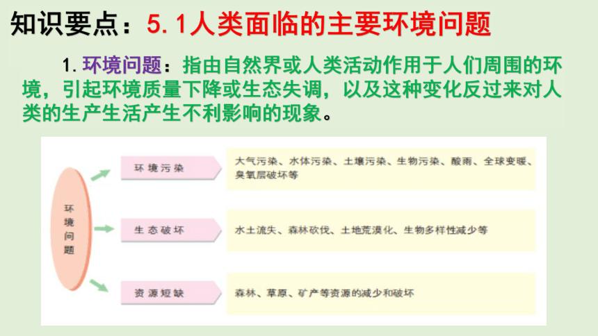 第五章 人地关系与可持续发展 单元知识总结复习课件(36张PPT)