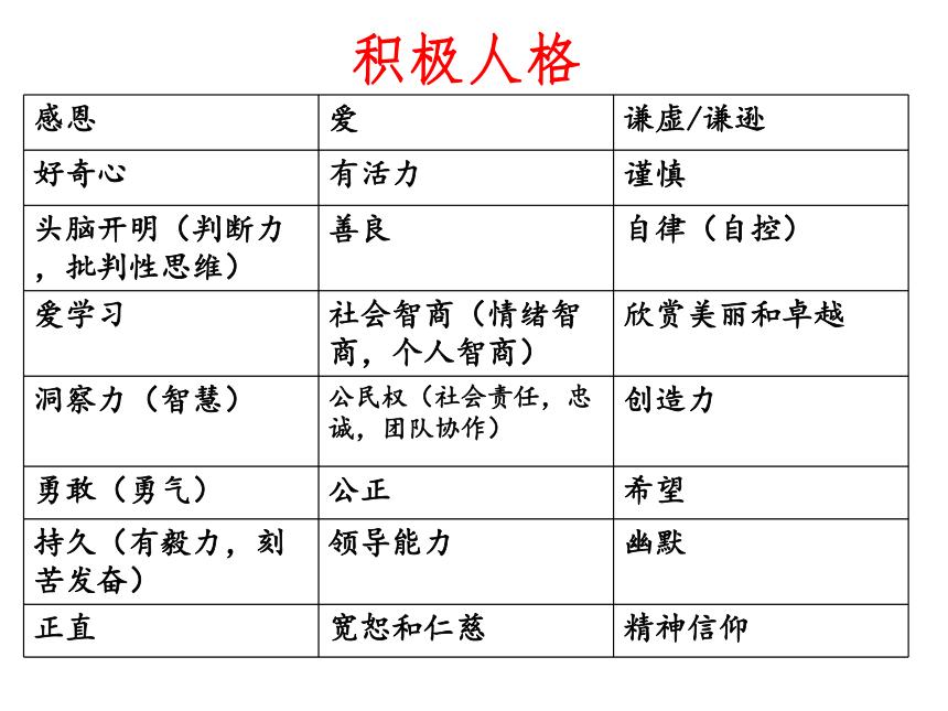高中主题班会 做构建完美人格的主人 课件(13ppt)