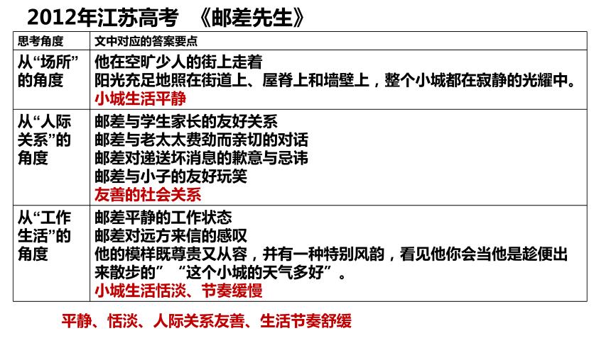 2022届高考复习——环境描写复习课件(16张PPT)