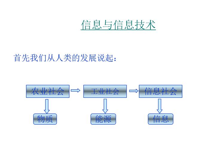 人教版  信息技术  必修1  信息技术的发展史课件(共19张ppt)
