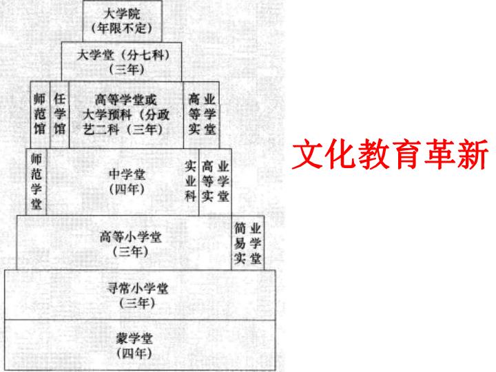 8.3.2 文化教育革新 课件(17张ppt)
