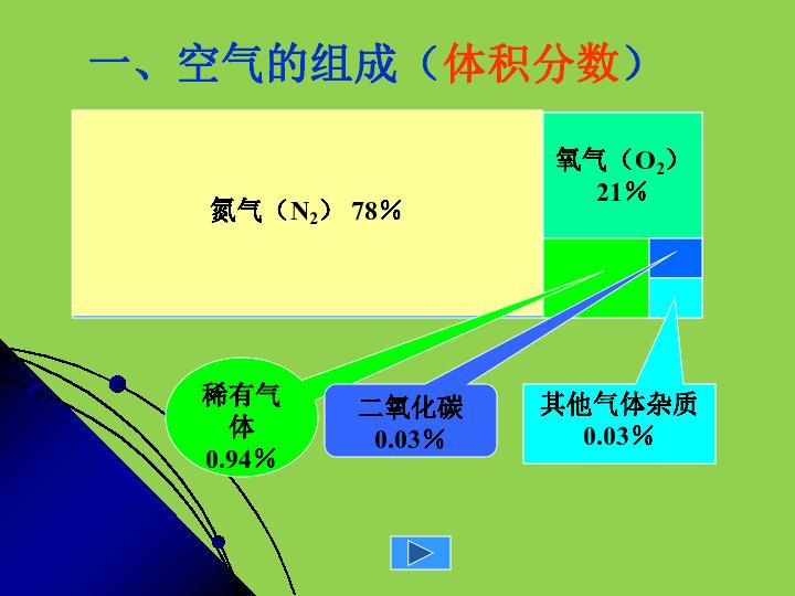 科粤版九年级化学课件:2.1空气的成分 (共41张PPT)