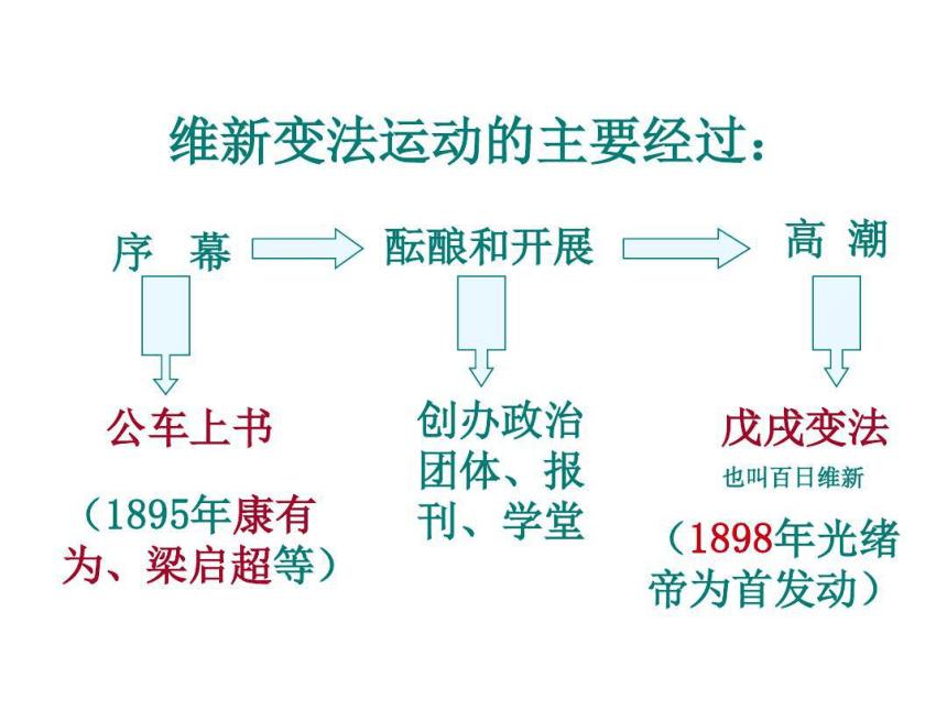 第三章戊戌变法和义和团运动时期的政治概况和文化 课件(图片版,56张PPT)
