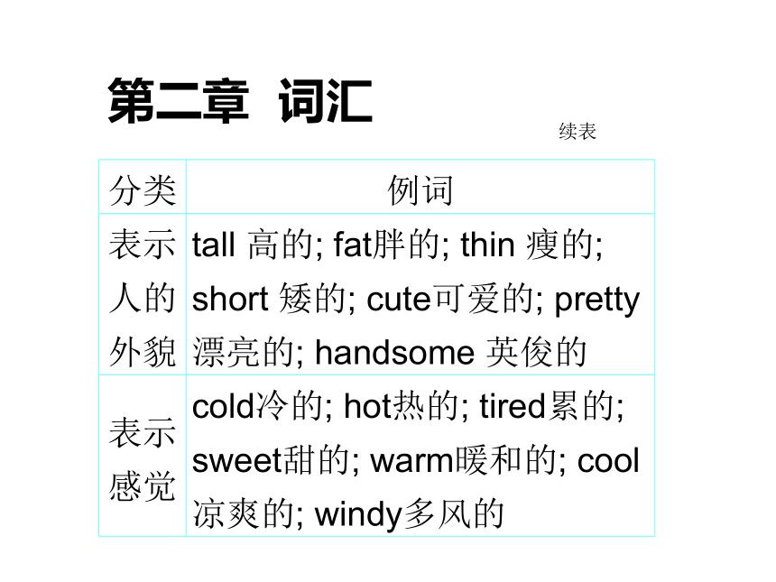 小升初英语通用版副词和形容词课件