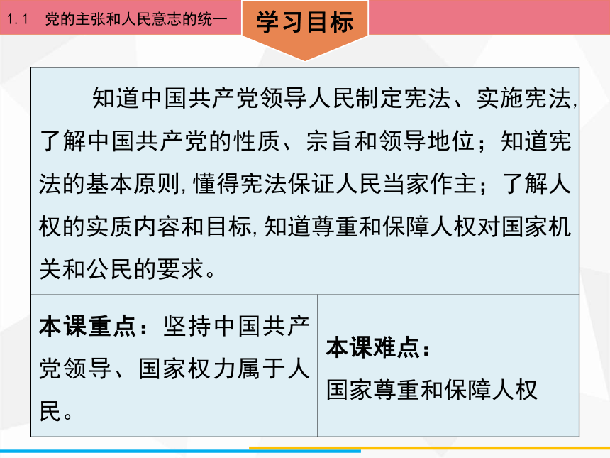 1.1 党的主张和人民意志的统一 课件(46张PPT)
