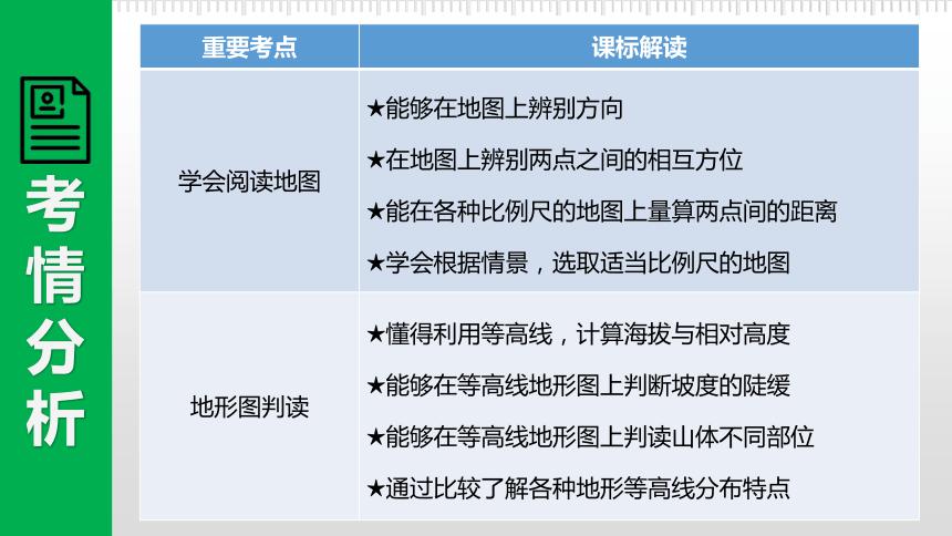 2021中考地理专题复习03地图 课件(45张PPT)(考情分析+考点梳理+知识训练)