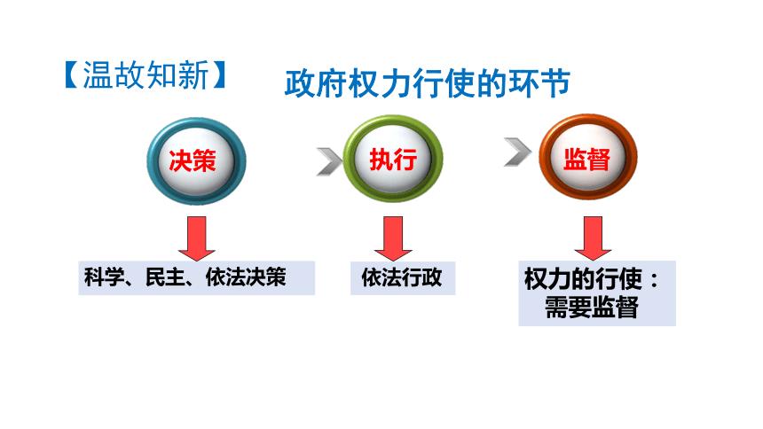 高中政治人教版必修2政治生活 4.2 权力的行使:需要监督课件(共33张PPT)