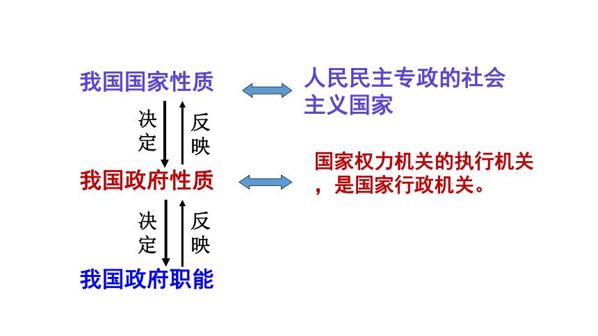 高中政治人教版必修二政治生活 综合探究 人民当家作主的制度保障 课件(共46张PPT)