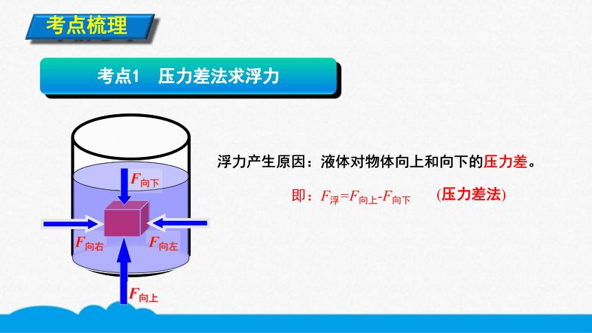 人教版物理八下同步课件   10.2.2计算浮力大小的方法(9张ppt)