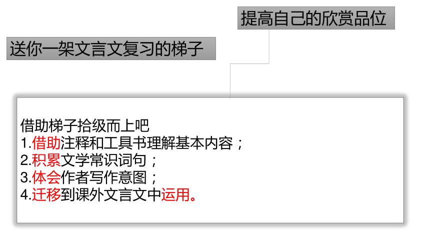 23*《马说》复习课件(20张PPT)