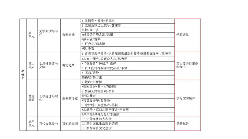 2022届高考备考:新高考、新教材下写作培优课程建构 课件115张